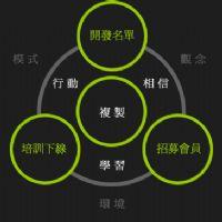 超HOT!最新、網路賺錢系統! _圖片(3)