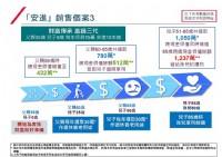 『香港保險』連續10年全球保險業排名第一名 安盛(AXA)-安進儲蓄計畫_圖片(4)