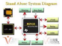 電子電路產品設計_圖片(1)